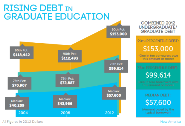 how are they to hear without someone to proclaim?(one cost of post-graduatedebt)
