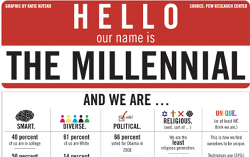 stop bashing Millennials – and help them fix the world instead!